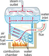 Water boiler flowsheet