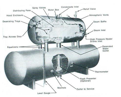 Boiler nomenclature