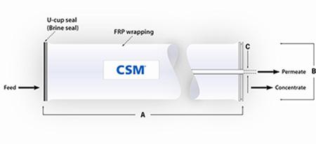 CSM-Saehan Membranes NE-8040-90