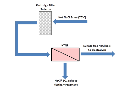 Removal of sulfate from chlor alkali brine by nano filtration