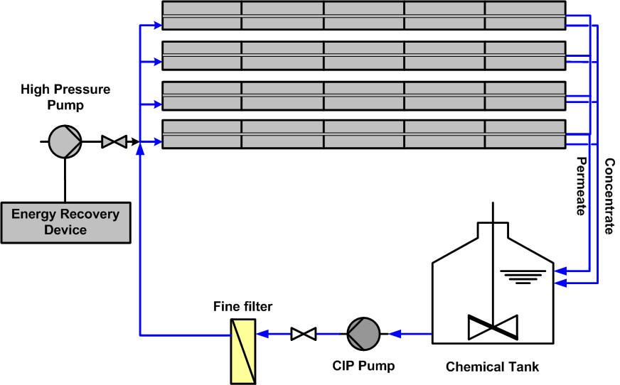 Maintenance et Nettoyage des membranes d'osmose inverse