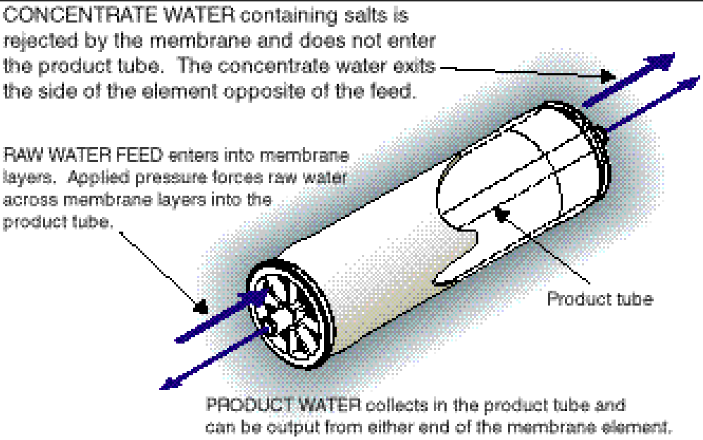 CONCENTRATE WATER containing salta is rejected by the membrane and does not ener the product tube. the concentrate water exits the side of the element opposite of the feed. RAW WATER FEED enters into membrane layers. Applied pressure forces raw water across membrane layers into the product tube. PRODUCT WATER collects in the produt tube and can be output from either end of the membrane element.