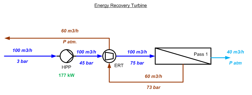 Reverse Osmosis Desalination Process