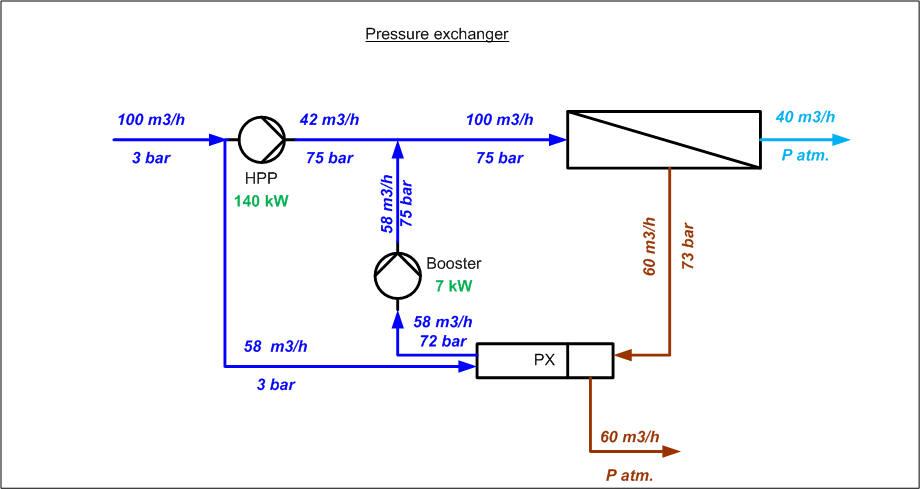sea water desalination rh lenntech com Milk Process Flow Diagram Cheese Process Flow Diagram