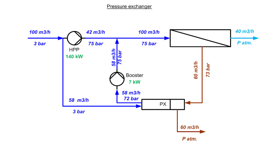 reverse osmosis desalination process, wiring diagram