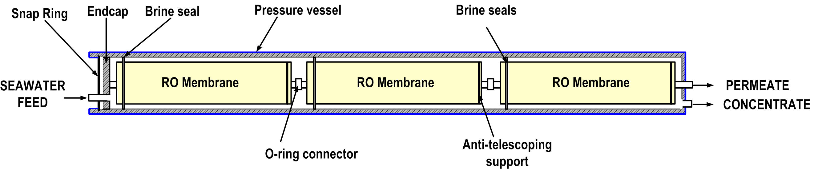 Reverse Osmosis Desalination Process Flow Diagram Labelling