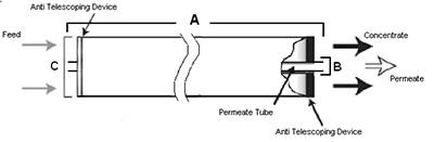 GE Membranes DL1812