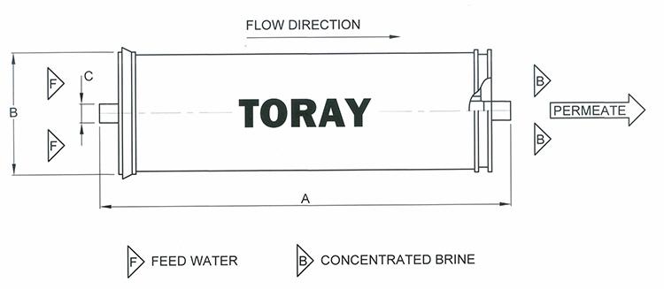 toray membranes sc 2101 sc 2101
