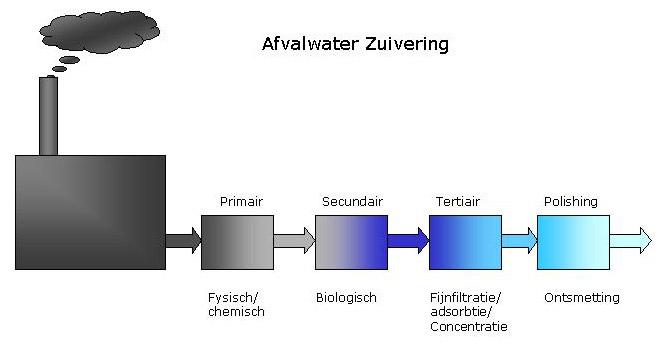 industriele afvalwaterbehandeling