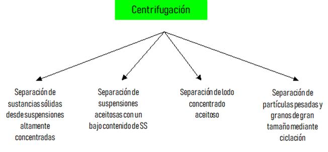 Centrifugacion Y Centrifugas