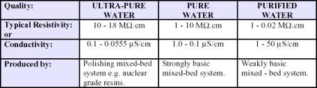 pure water resistivity