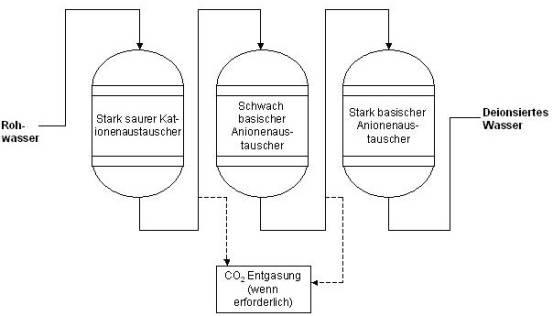 Bevorzugt Deionisiertes u. demineralisiertes Wasser GH29