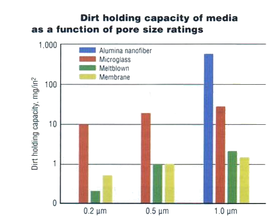 Dirt holding capacity vs. pore size ratings