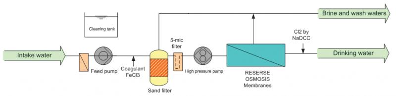 Emergency seawater desalination units