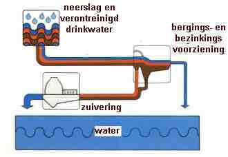 rioolwater aansluiting kosten speed dating en Francais