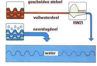 Scheiding riool en regenwater