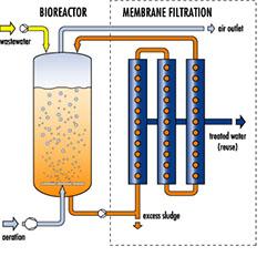 شماتیک نحوه عملکرد سیستم بیوراکتور غشایی