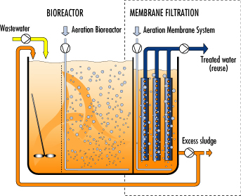 submerged mbr scheme