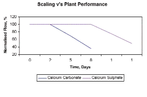 Scaling vs. plant performance for RO systems
