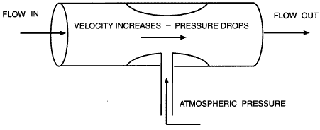 venturi mixing valve diagram wiring diagrams folder venturi pump injector wikipedia