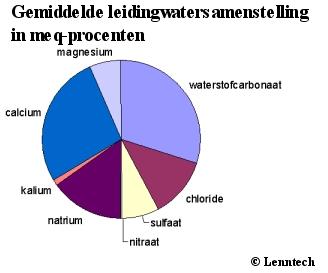 Leidingwater samenstelling