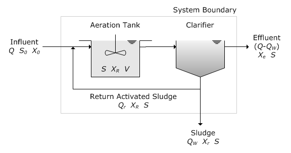 Diagram Of Activated