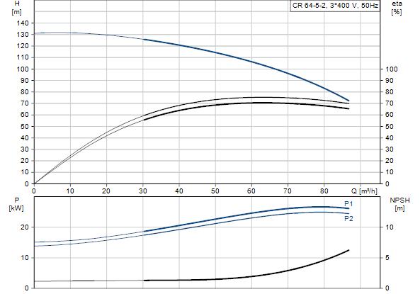 Grundfos pump cr64 5 2 a f a e hqqe 3x400690 50 hz 96123537 search grundfos pump urtaz Image collections