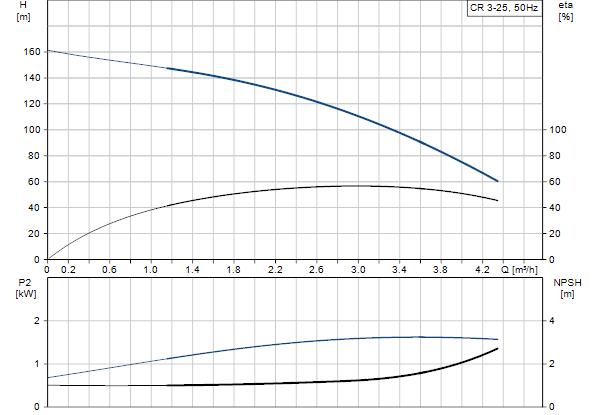 Grundfos pump: CR3-25 A-FGJ-A-E-HQQE 1x220/240 50HZ (96533180)